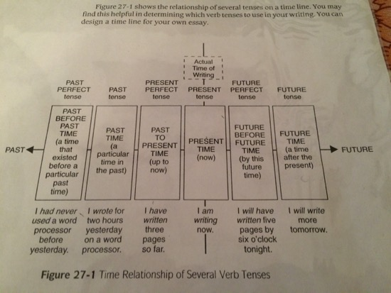 I love this, I need this -- verb tenses are my writing weakness